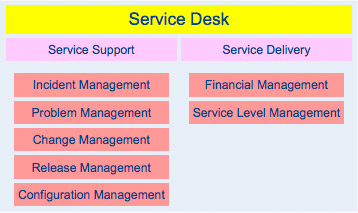 ... Service Level Agreements Through Which Quality Of Service Can Be  Assessed. The Improvement Of Customer Relationships Can Thus Be Developed. Service  Desk Good Ideas